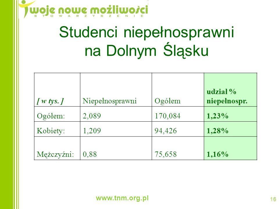 www.tnm.org.pl 16 Studenci niepełnosprawni na Dolnym Śląsku [ w tys. ]NiepełnosprawniOgółem udział % niepełnospr. Ogółem:2,089170,0841,23% Kobiety:1,2