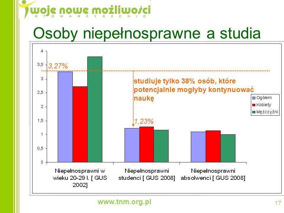 www.tnm.org.pl 17 Osoby niepełnosprawne a studia studiuje tylko 38% osób, które potencjalnie mogłyby kontynuować naukę 3,27% 1,23%