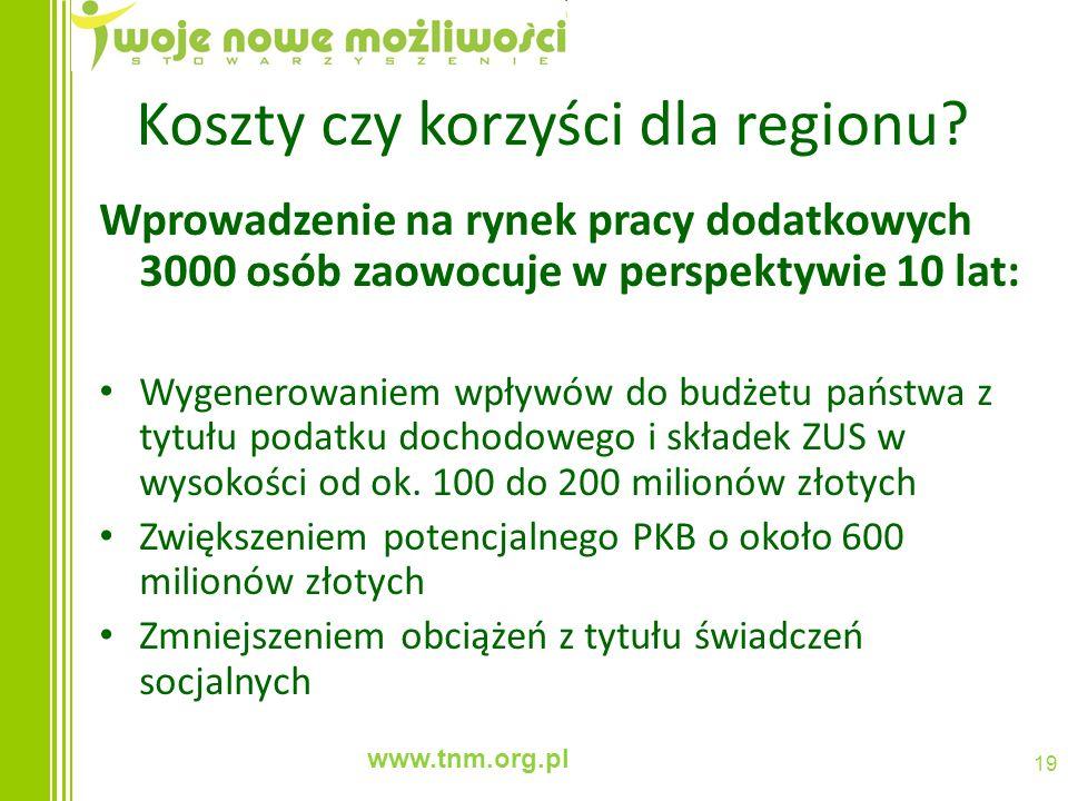 www.tnm.org.pl 19 Koszty czy korzyści dla regionu? Wprowadzenie na rynek pracy dodatkowych 3000 osób zaowocuje w perspektywie 10 lat: Wygenerowaniem w