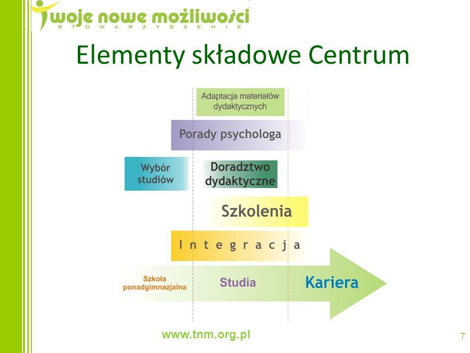 www.tnm.org.pl 7 Elementy składowe Centrum