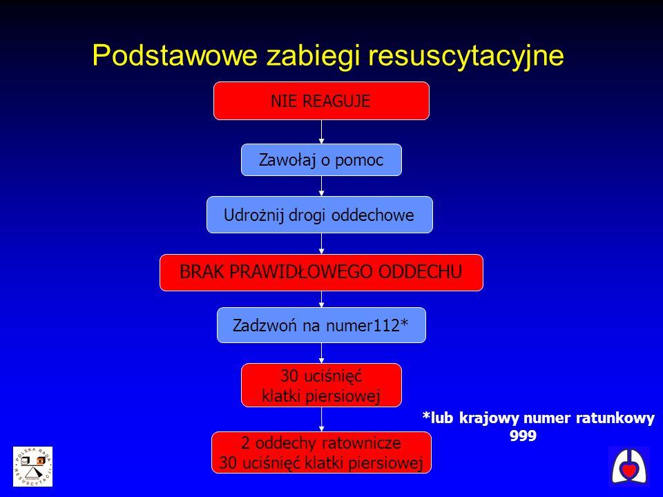 Udrożnij drogi oddechowe 30 uciśnięć klatki piersiowej 2 oddechy ratownicze 30 uciśnięć klatki piersiowej Zawołaj o pomoc Zadzwoń na numer112* Podstaw