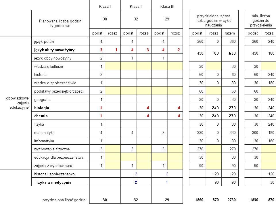 Klasa IKlasa IIKlasa III Planowana liczba godzin tygodniowo 303229 przydzielona łączna liczba godzin w cyklu nauczania min.