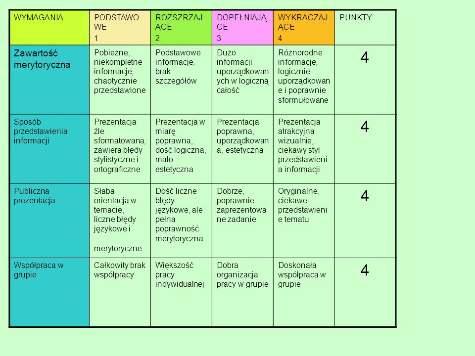 SKALA OCENIANIA punkty ocena 16celująca 14-15bardzo dobra 11-13dobra 8-10dostateczna 5-7dopuszczająca 0-4niedostateczna