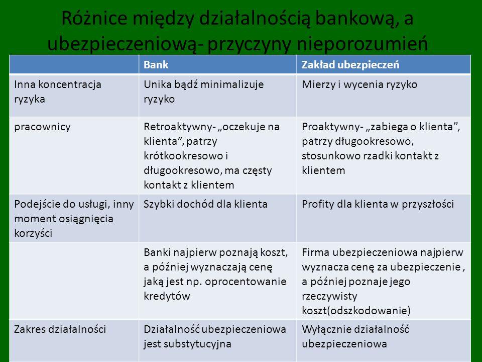 Różnice między działalnością bankową, a ubezpieczeniową- przyczyny nieporozumień BankZakład ubezpieczeń Inna koncentracja ryzyka Unika bądź minimalizu