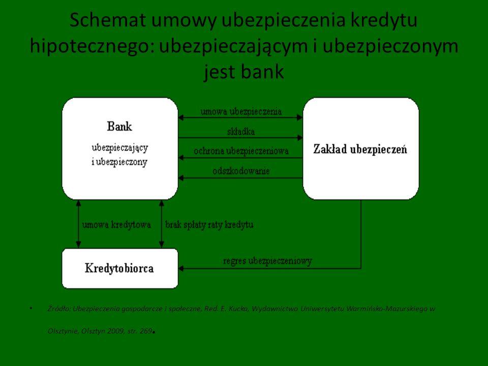 Schemat umowy ubezpieczenia kredytu hipotecznego: ubezpieczającym i ubezpieczonym jest bank Źródło: Ubezpieczenia gospodarcze i społeczne, Red. E. Kuc