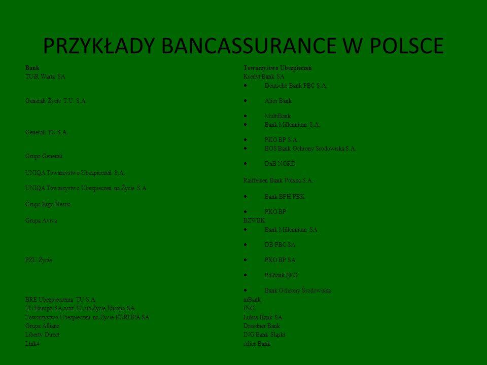 PRZYKŁADY BANCASSURANCE W POLSCE BankTowarzystwo Ubezpieczeń TUiR Warta SAKredyt Bank SA Generali Życie T.U. S.A. Deutsche Bank PBC S.A. Alior Bank Mu