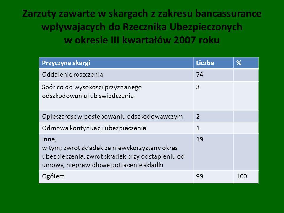 Zarzuty zawarte w skargach z zakresu bancassurance wpływajacych do Rzecznika Ubezpieczonych w okresie III kwartałów 2007 roku Przyczyna skargiLiczba%