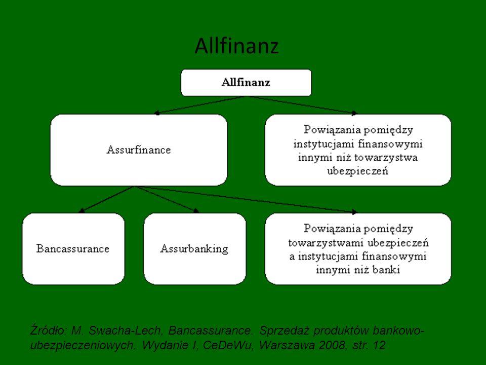 Allfinanz Źródło: M. Swacha-Lech, Bancassurance. Sprzedaż produktów bankowo- ubezpieczeniowych. Wydanie I, CeDeWu, Warszawa 2008, str. 12