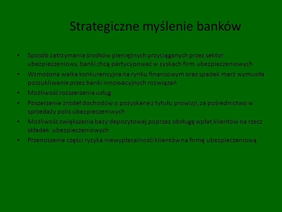 Strategiczne myślenie banków Sposób zatrzymania środków pieniężnych przyciąganych przez sektor ubezpieczeniowy, banki chcą partycypować w zyskach firm