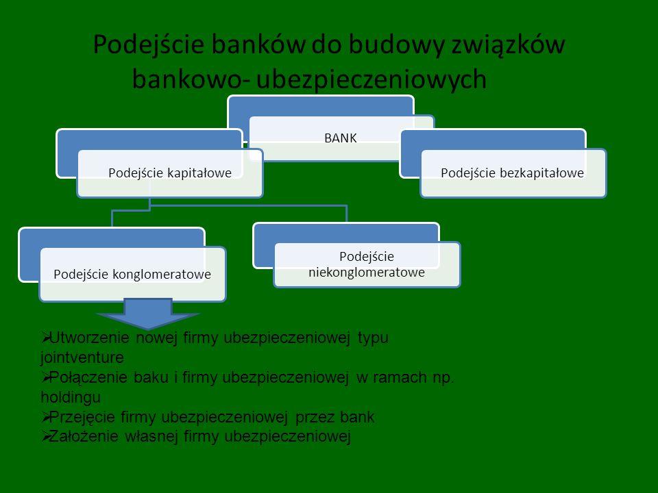 Podejście banków do budowy związków bankowo- ubezpieczeniowych BANK Podejście kapitałowe Podejście konglomeratowe Podejście niekonglomeratowe Podejści