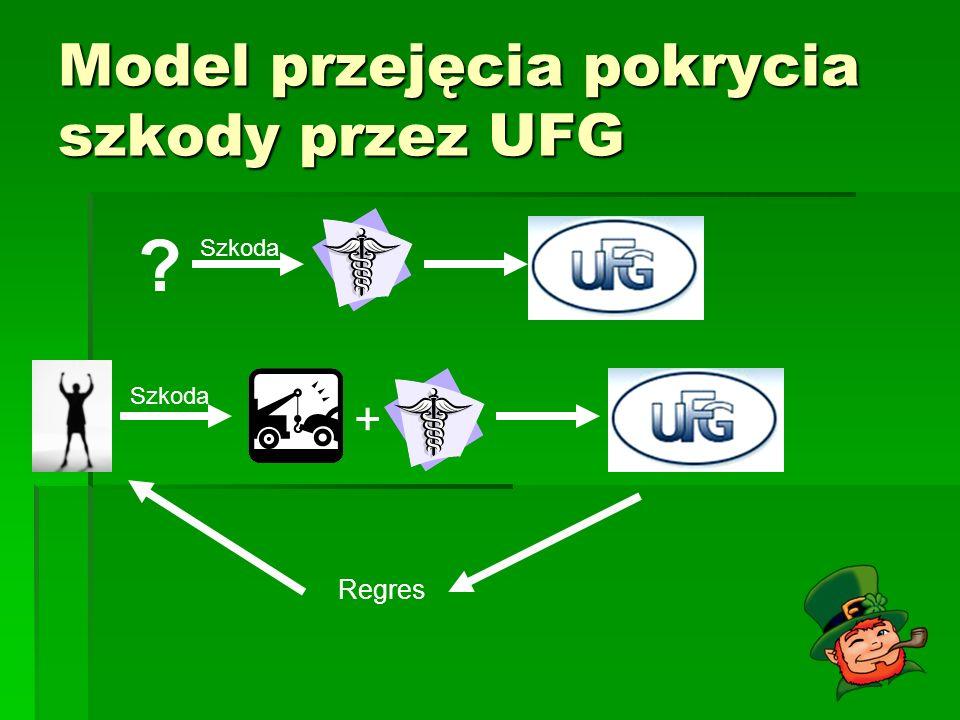 Model przejęcia pokrycia szkody przez UFG ? Szkoda + Regres