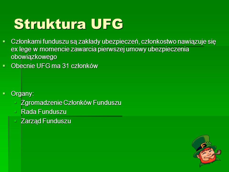 Struktura UFG Członkami funduszu są zakłady ubezpieczeń, członkostwo nawiązuje się ex lege w momencie zawarcia pierwszej umowy ubezpieczenia obowiązko