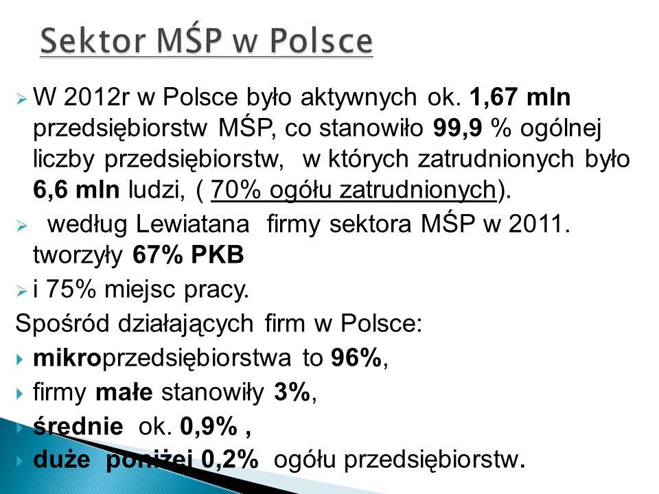 W 2012r w Polsce było aktywnych ok. 1,67 mln przedsiębiorstw MŚP, co stanowiło 99,9 % ogólnej liczby przedsiębiorstw, w których zatrudnionych było 6,6