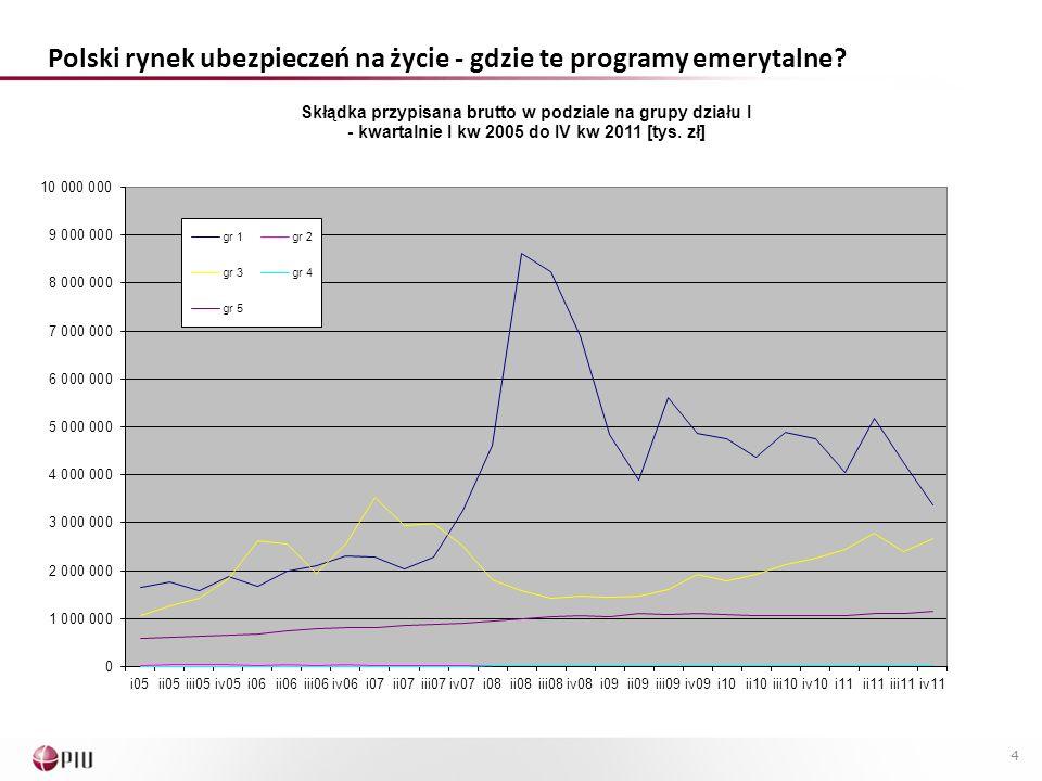 Polski rynek ubezpieczeń na życie - gdzie te programy emerytalne? 4