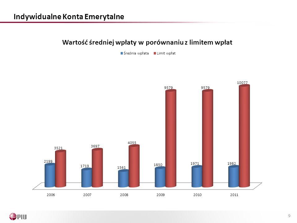 Indywidualne Konta Zabezpieczenia Emerytalnego Od 1 stycznia 2012 r.