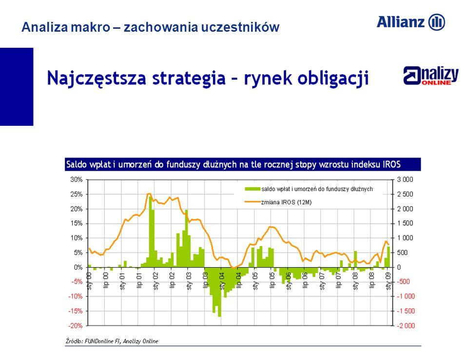 © Allianz SE 2012 TU Allianz Życie S.A./ TFI Allianz Polska S.A. Przemysław Gawlak 13 Analiza makro – zachowania uczestników Niska świadomość emerytal
