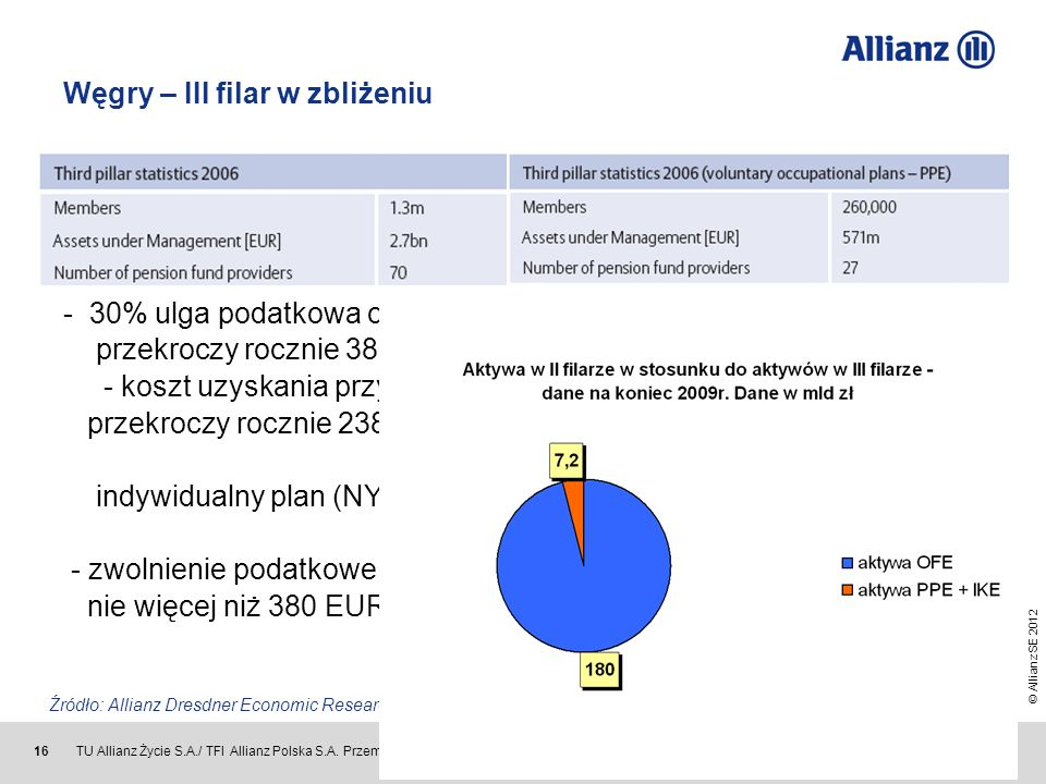 © Allianz SE 2012 TU Allianz Życie S.A./ TFI Allianz Polska S.A. Przemysław Gawlak 16 Węgry – III filar w zbliżeniu Model preferencji podatkowej EET z