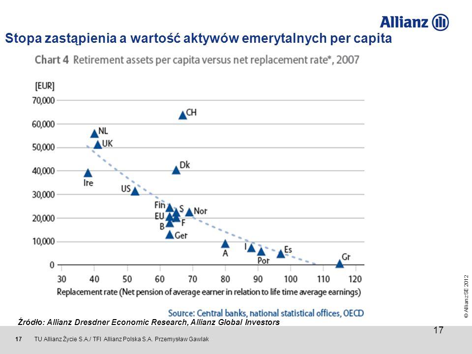 © Allianz SE 2012 TU Allianz Życie S.A./ TFI Allianz Polska S.A. Przemysław Gawlak 17 Stopa zastąpienia a wartość aktywów emerytalnych per capita 17 Ź