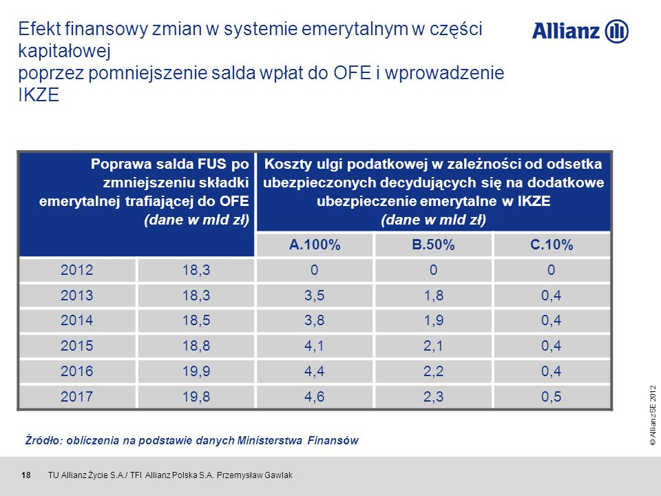 © Allianz SE 2012 TU Allianz Życie S.A./ TFI Allianz Polska S.A. Przemysław Gawlak 18 Efekt finansowy zmian w systemie emerytalnym w części kapitałowe