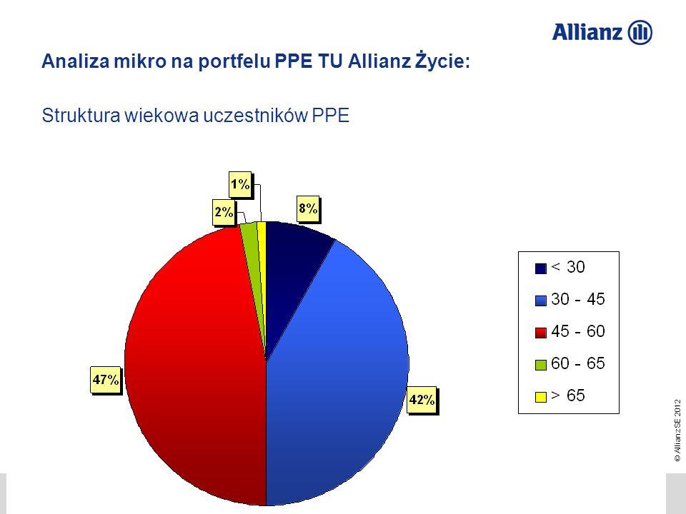© Allianz SE 2012 TU Allianz Życie S.A./ TFI Allianz Polska S.A. Przemysław Gawlak 21 Analiza mikro na portfelu PPE TU Allianz Życie: Struktura wiekow