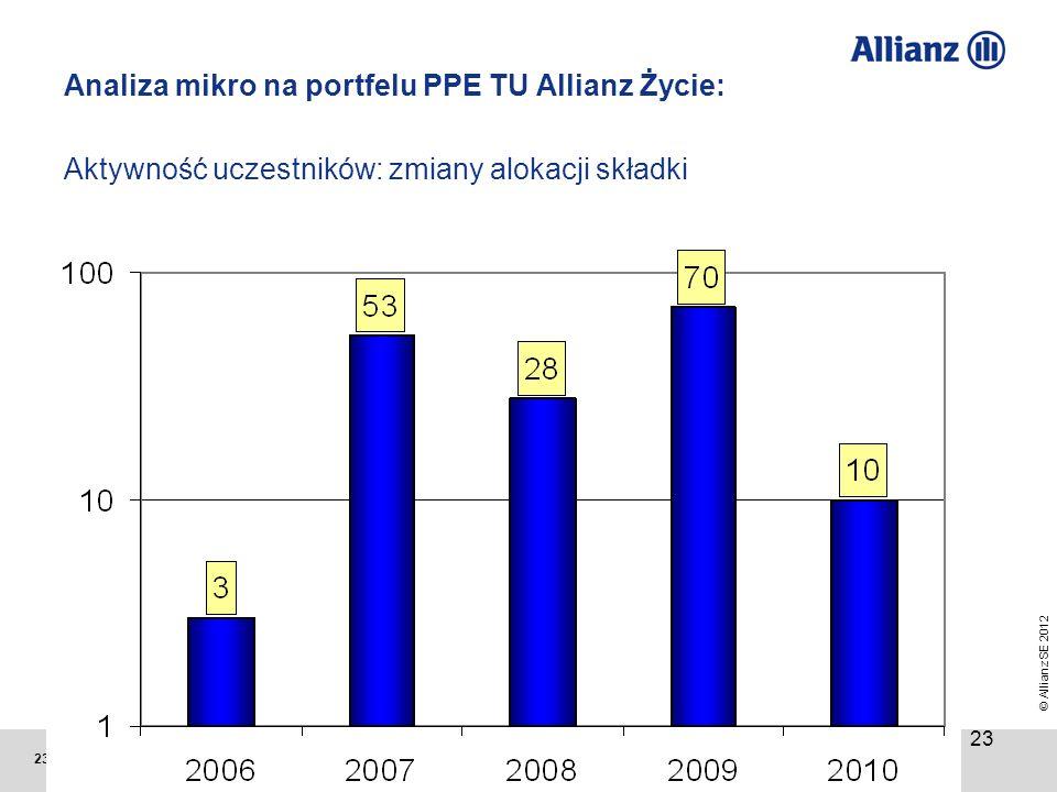 © Allianz SE 2012 TU Allianz Życie S.A./ TFI Allianz Polska S.A. Przemysław Gawlak 23 Analiza mikro na portfelu PPE TU Allianz Życie: Aktywność uczest