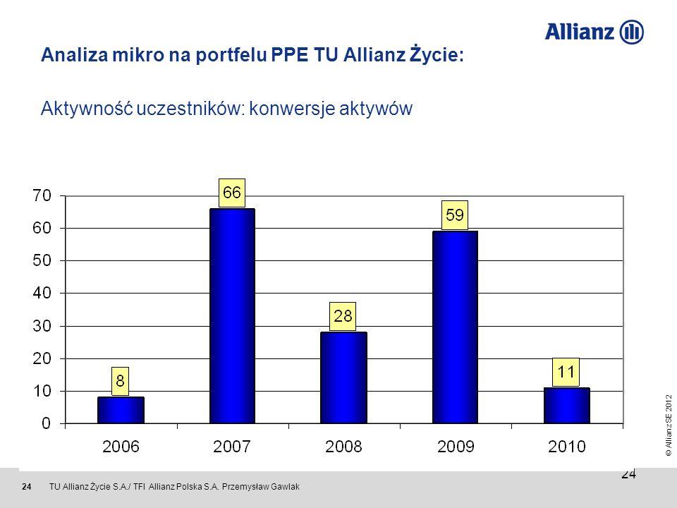 © Allianz SE 2012 TU Allianz Życie S.A./ TFI Allianz Polska S.A. Przemysław Gawlak 24 Analiza mikro na portfelu PPE TU Allianz Życie: Aktywność uczest