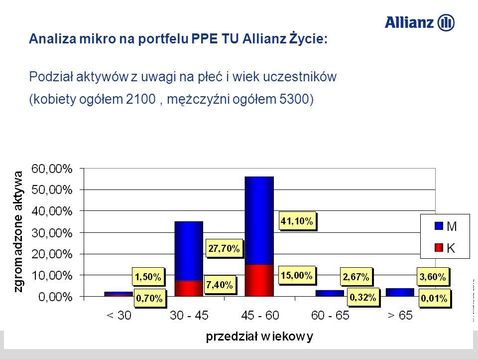 © Allianz SE 2012 TU Allianz Życie S.A./ TFI Allianz Polska S.A. Przemysław Gawlak 25 Analiza mikro na portfelu PPE TU Allianz Życie: Podział aktywów