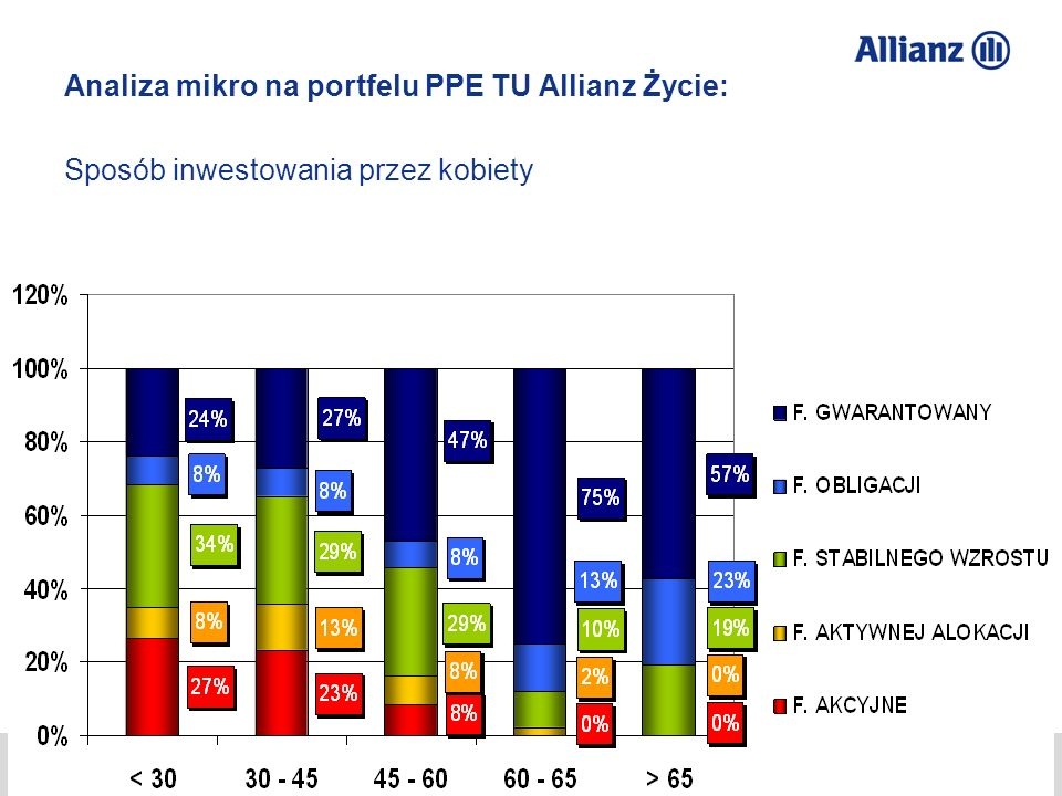 © Allianz SE 2012 TU Allianz Życie S.A./ TFI Allianz Polska S.A. Przemysław Gawlak 26 Analiza mikro na portfelu PPE TU Allianz Życie: Sposób inwestowa