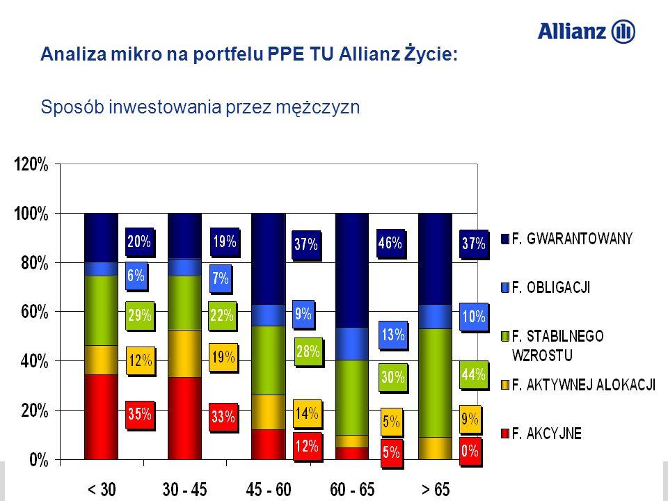 © Allianz SE 2012 TU Allianz Życie S.A./ TFI Allianz Polska S.A. Przemysław Gawlak 27 Analiza mikro na portfelu PPE TU Allianz Życie: Sposób inwestowa