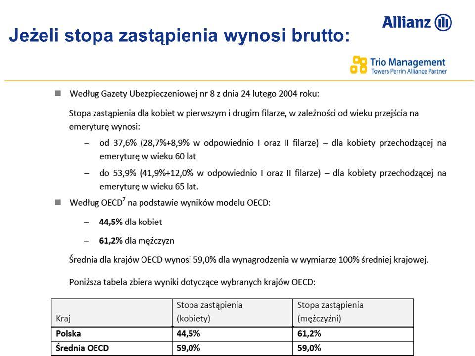 © Allianz SE 2012 TU Allianz Życie S.A./ TFI Allianz Polska S.A. Przemysław Gawlak 28 100.00% 90.00% 80.00% 70.00% 60.00% 50.00% 40.00% 30.00% 20.00%
