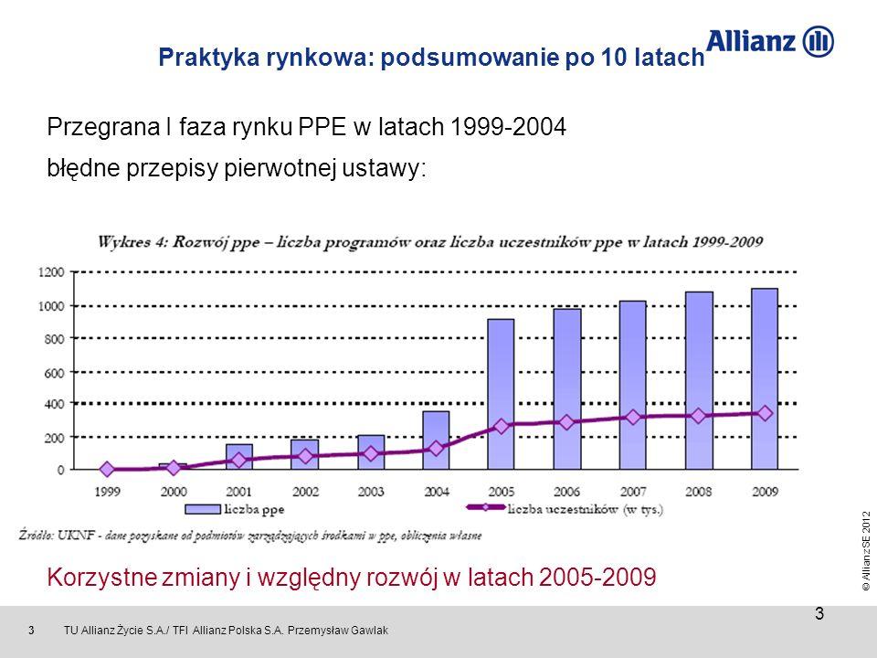© Allianz SE 2012 TU Allianz Życie S.A./ TFI Allianz Polska S.A. Przemysław Gawlak 3 Praktyka rynkowa: podsumowanie po 10 latach Przegrana I faza rynk