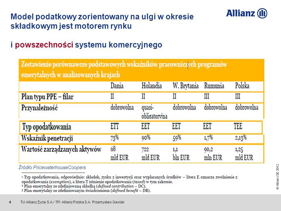 © Allianz SE 2012 TU Allianz Życie S.A./ TFI Allianz Polska S.A. Przemysław Gawlak 4 Źródło PricewaterhouseCoopers Model podatkowy zorientowany na ulg