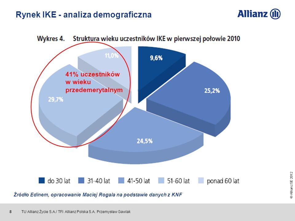 © Allianz SE 2012 TU Allianz Życie S.A./ TFI Allianz Polska S.A. Przemysław Gawlak 8 41% uczestników w wieku przedemerytalnym Źródło Edinem, opracowan