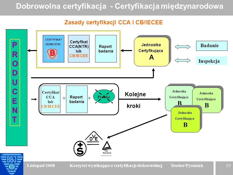 13 Listopad 2008 Korzyści wynikające z certyfikacji dobrowolnej Teodor Pyszniak PRODUCENTPRODUCENT Certyfikat CCA(NTR) lub CB/IECEE Badanie Inspekcja