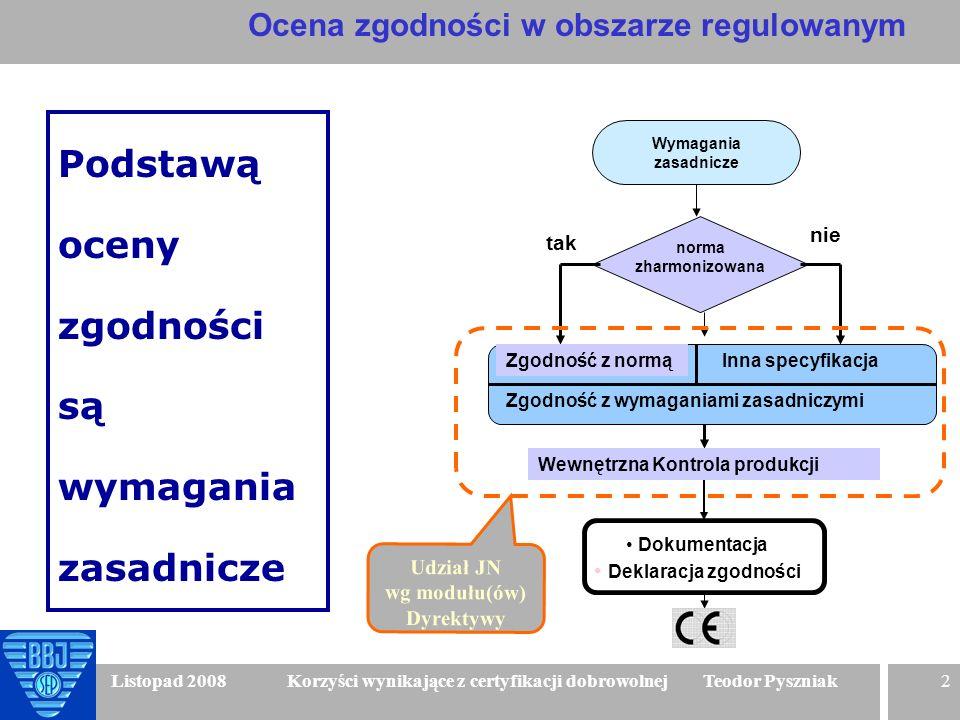 2 Listopad 2008 Korzyści wynikające z certyfikacji dobrowolnej Teodor Pyszniak norma zharmonizowana tak nie Zgodność z normą Zgodność z wymaganiami za