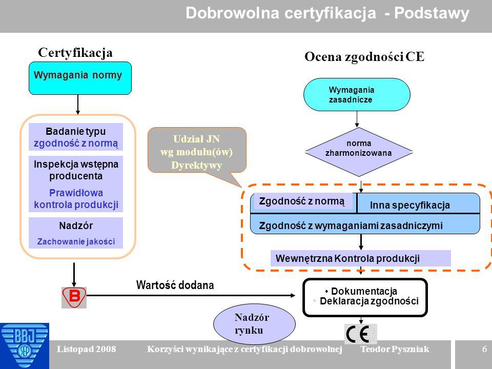 6 Listopad 2008 Korzyści wynikające z certyfikacji dobrowolnej Teodor Pyszniak norma zharmonizowana tak nie Zgodność z normą Zgodność z wymaganiami za