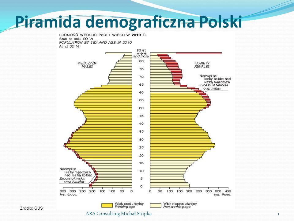 Piramida demograficzna Polski ABA Consulting Michał Stopka1 Źródło: GUS