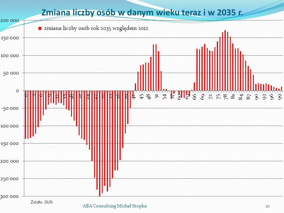 ABA Consulting Michał Stopka10 Zmiana liczby osób w danym wieku teraz i w 2035 r. Źródło: GUS