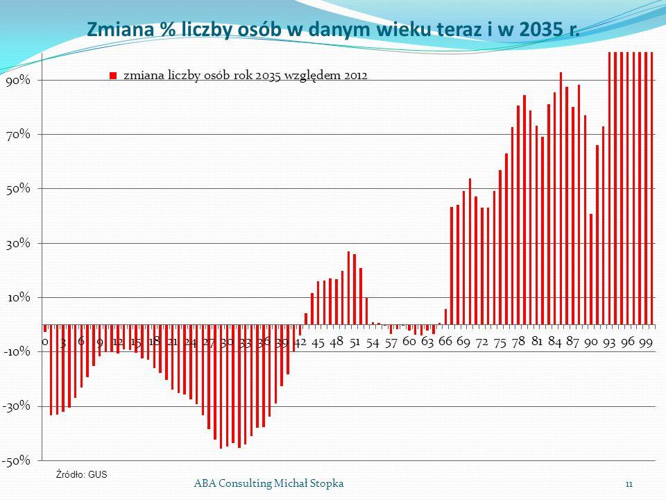 ABA Consulting Michał Stopka11 Zmiana % liczby osób w danym wieku teraz i w 2035 r. Źródło: GUS
