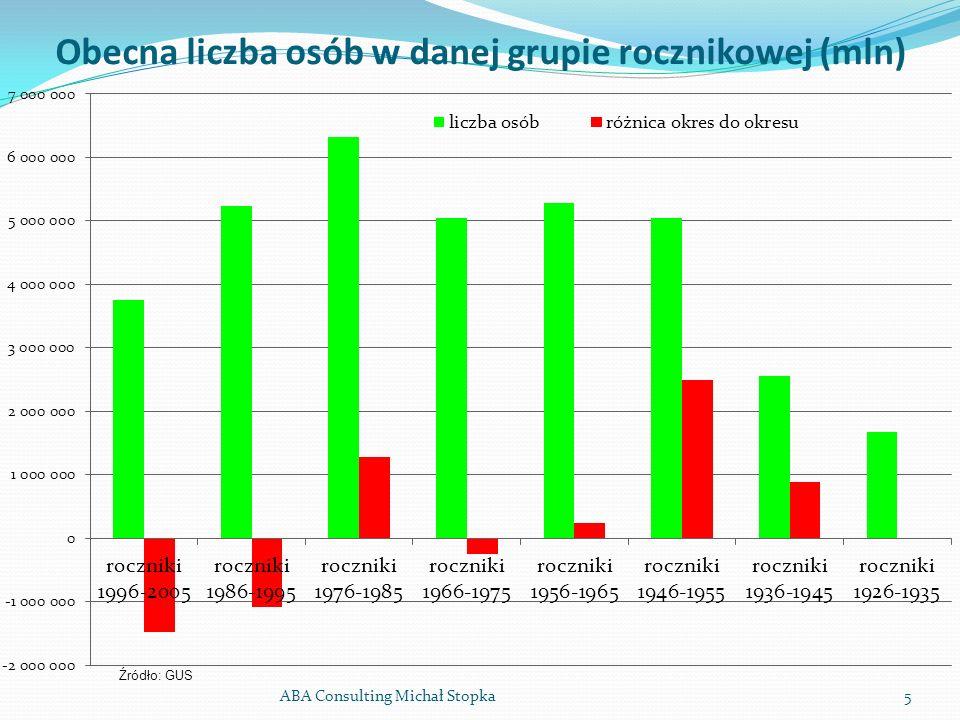 Obecna liczba osób w danej grupie rocznikowej (mln) ABA Consulting Michał Stopka5 Źródło: GUS