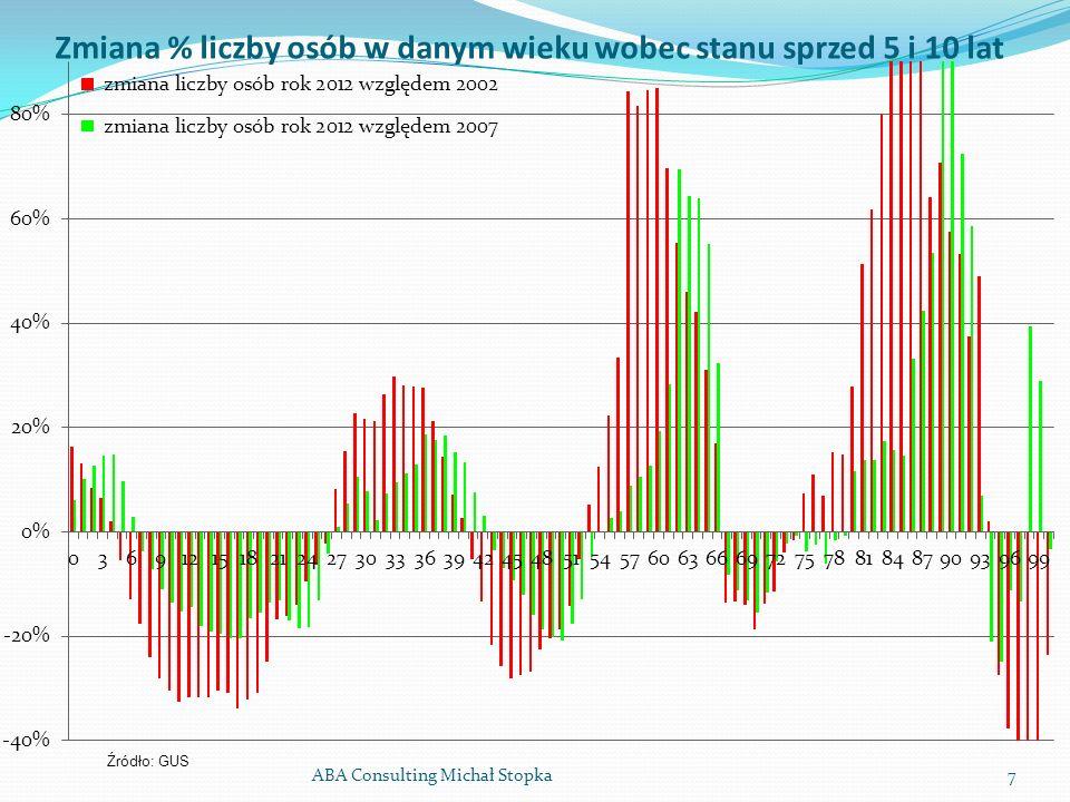 ABA Consulting Michał Stopka7 Zmiana % liczby osób w danym wieku wobec stanu sprzed 5 i 10 lat Źródło: GUS