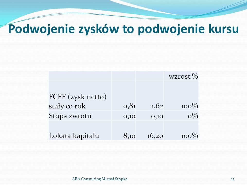 Podwojenie zysków to podwojenie kursu ABA Consulting Michał Stopka12 wzrost % FCFF (zysk netto) stały co rok 0,81 1,62100% Stopa zwrotu 0,10 0% Lokata kapitału 8,10 16,20100%