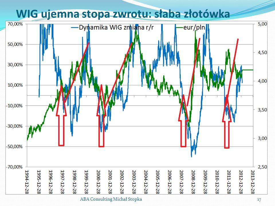 WIG ujemna stopa zwrotu: słaba złotówka ABA Consulting Michał Stopka17