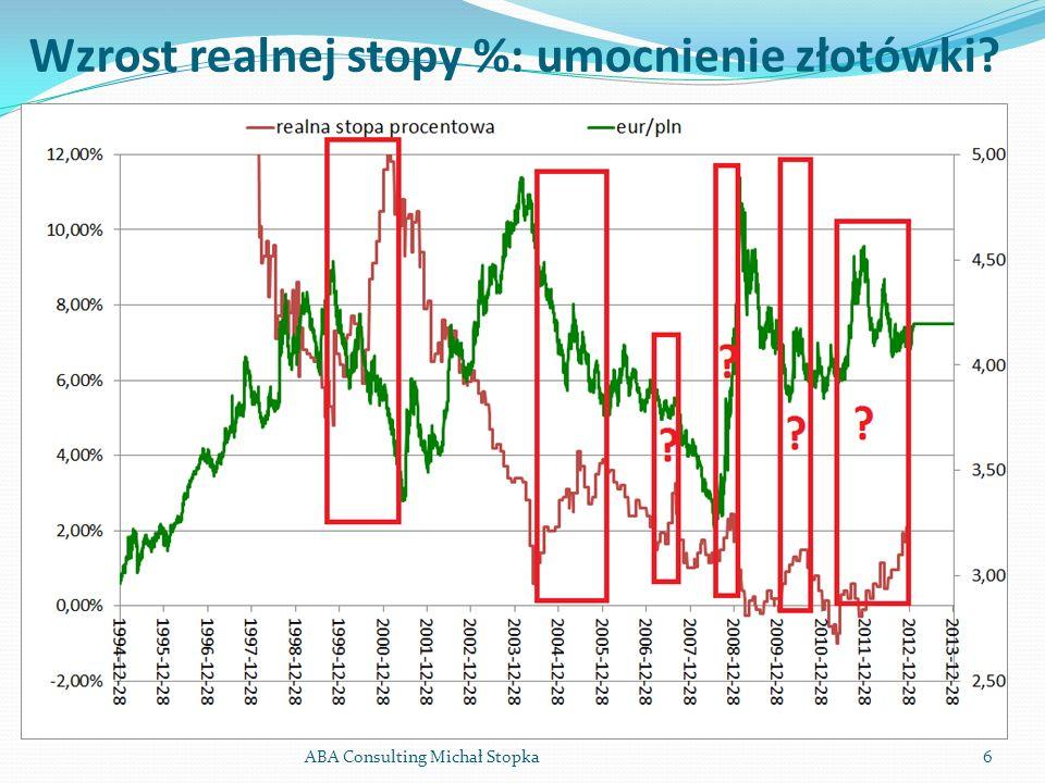 6 Wzrost realnej stopy %: umocnienie złotówki?