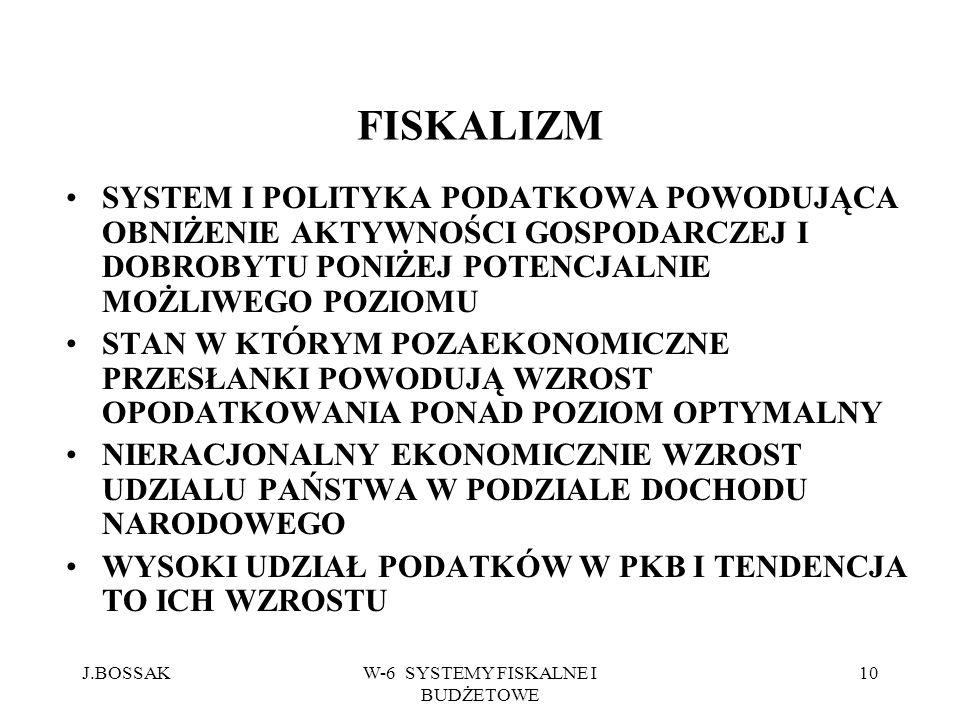 J.BOSSAKW-6 SYSTEMY FISKALNE I BUDŻETOWE 10 FISKALIZM SYSTEM I POLITYKA PODATKOWA POWODUJĄCA OBNIŻENIE AKTYWNOŚCI GOSPODARCZEJ I DOBROBYTU PONIŻEJ POT