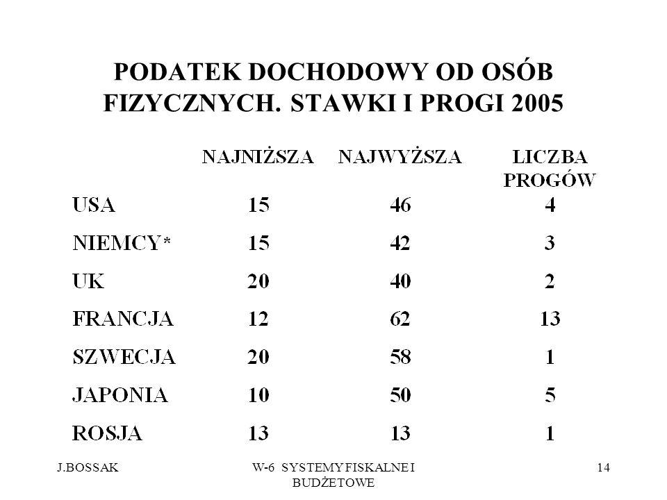 J.BOSSAKW-6 SYSTEMY FISKALNE I BUDŻETOWE 14 PODATEK DOCHODOWY OD OSÓB FIZYCZNYCH. STAWKI I PROGI 2005