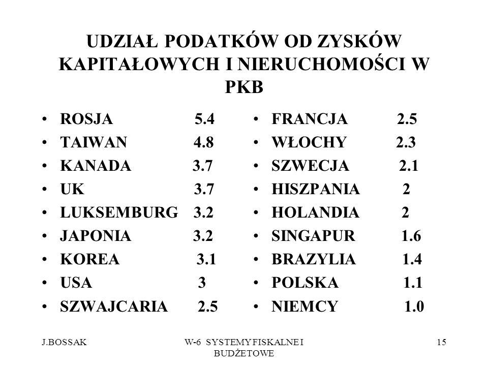J.BOSSAKW-6 SYSTEMY FISKALNE I BUDŻETOWE 15 UDZIAŁ PODATKÓW OD ZYSKÓW KAPITAŁOWYCH I NIERUCHOMOŚCI W PKB ROSJA 5.4 TAIWAN 4.8 KANADA 3.7 UK 3.7 LUKSEM