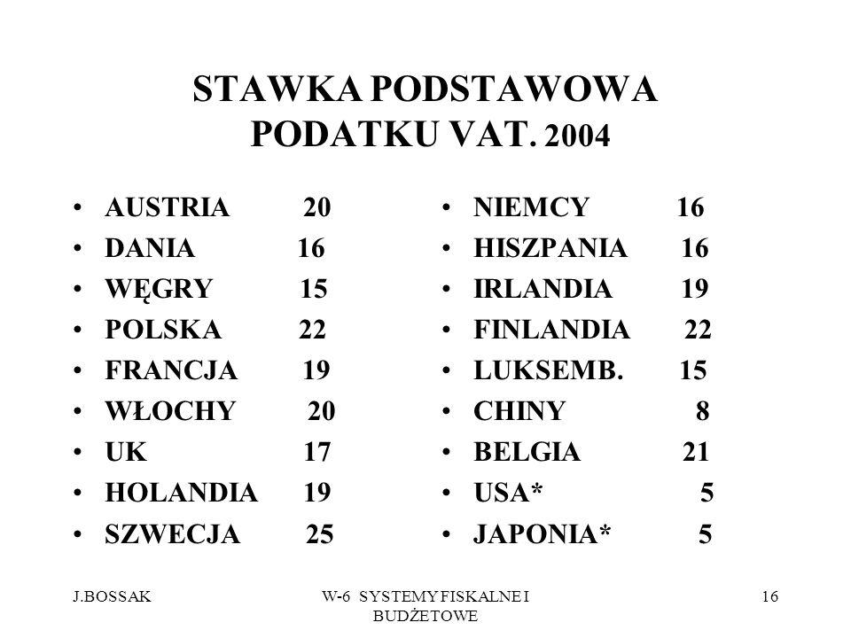 J.BOSSAKW-6 SYSTEMY FISKALNE I BUDŻETOWE 16 STAWKA PODSTAWOWA PODATKU VAT. 2004 AUSTRIA 20 DANIA 16 WĘGRY 15 POLSKA 22 FRANCJA 19 WŁOCHY 20 UK 17 HOLA