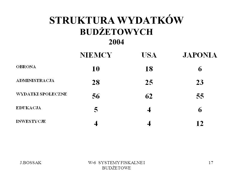 J.BOSSAKW-6 SYSTEMY FISKALNE I BUDŻETOWE 17 STRUKTURA WYDATKÓW BUDŻETOWYCH 2004