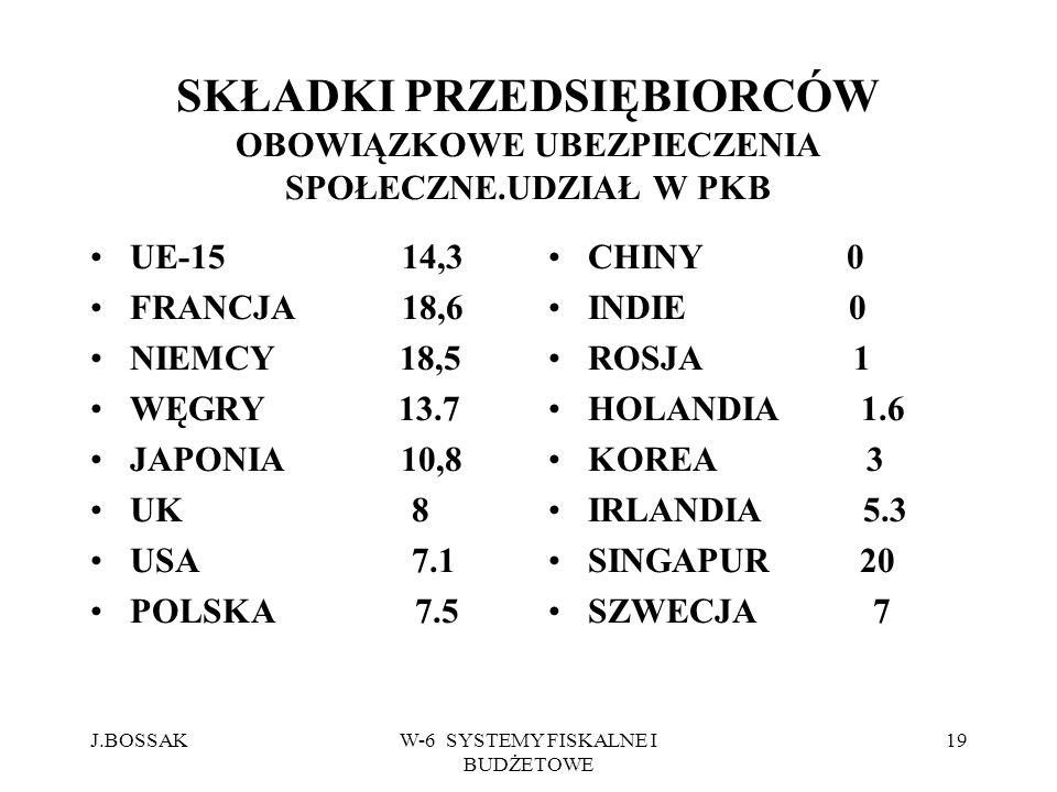 J.BOSSAKW-6 SYSTEMY FISKALNE I BUDŻETOWE 19 SKŁADKI PRZEDSIĘBIORCÓW OBOWIĄZKOWE UBEZPIECZENIA SPOŁECZNE.UDZIAŁ W PKB UE-15 14,3 FRANCJA 18,6 NIEMCY 18